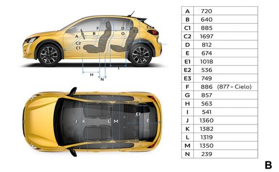 Peugeot 208 - Dimensions intérieures